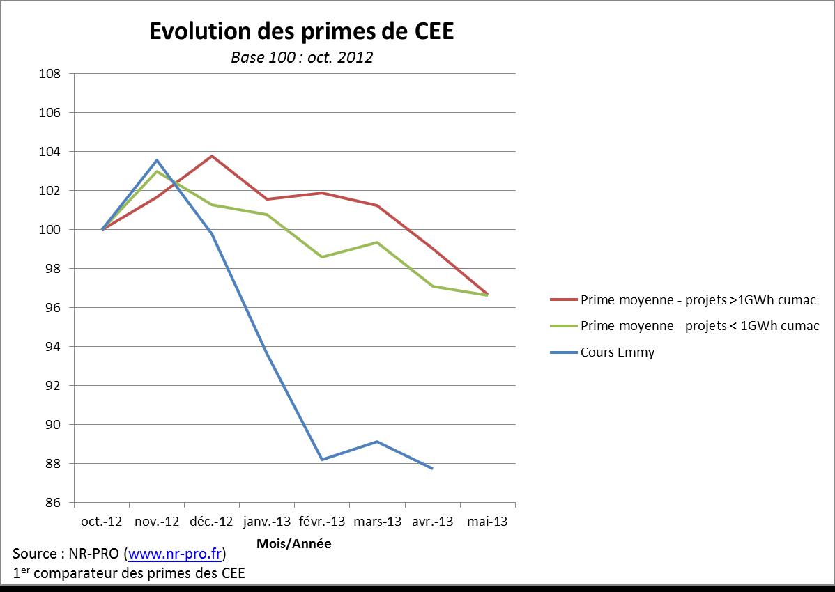 Evolution des primes de CEE