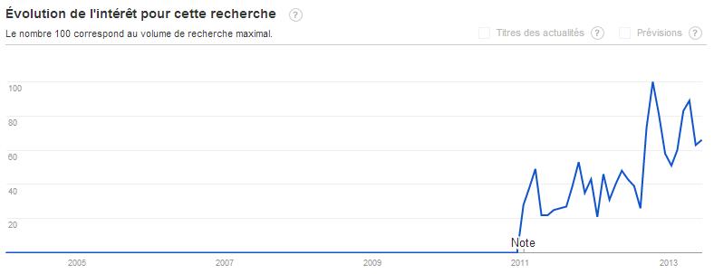 Evolution de l'intérêt pour cette recherche