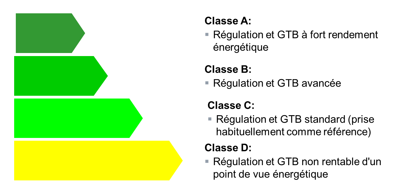 Rôle de la #GTB dans l'efficacité énergétique d'un bâtiment